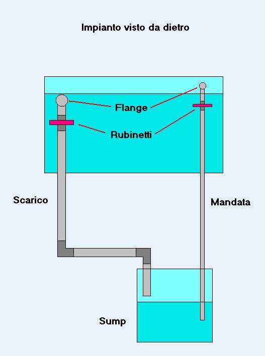 Costruire un acquario – impianto